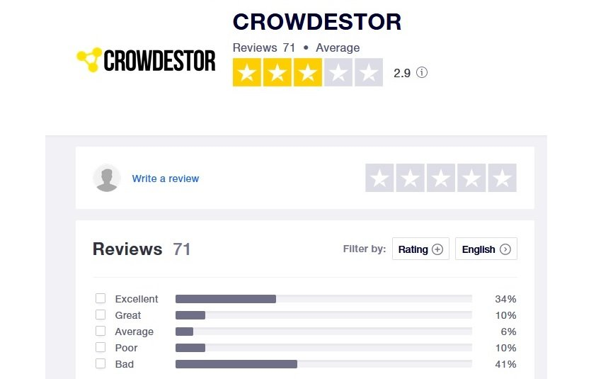 Crowdestor opinie