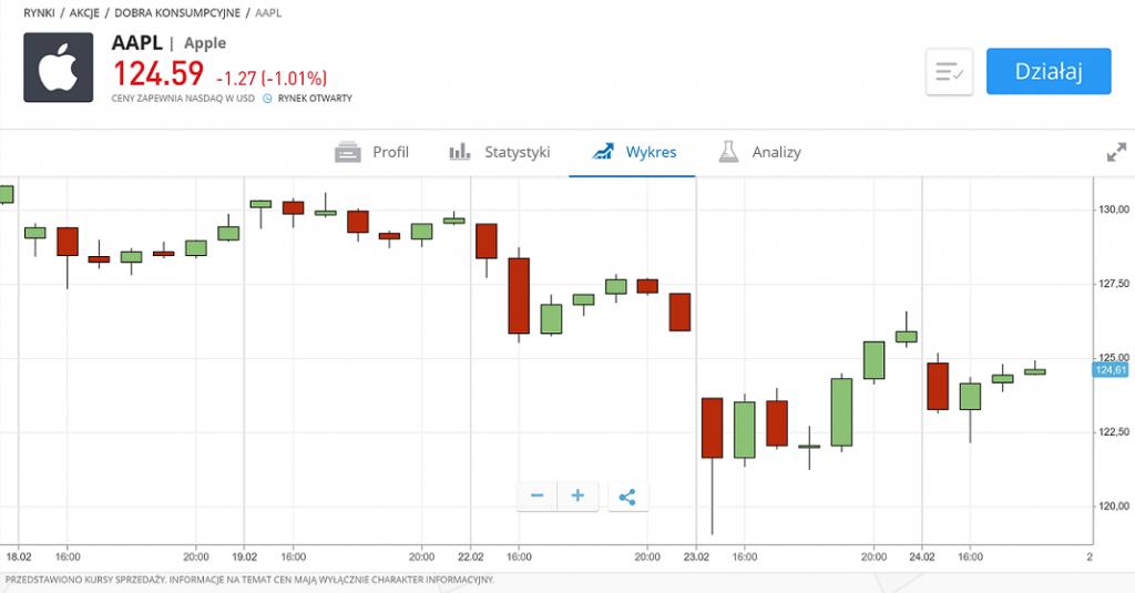 eToro stocks